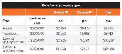 deductions-by-property-type.jpg